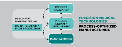 A graphic explaining manufacturing.