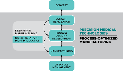 A graphic explaining Process-Optimized Manufacturing.